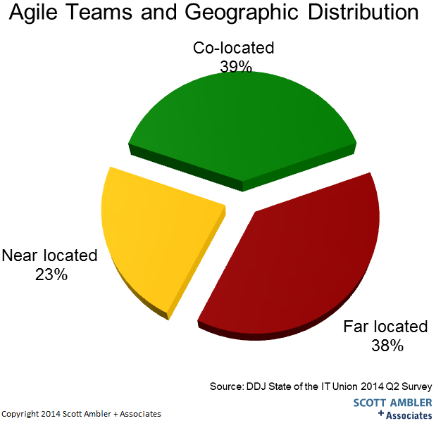 Geographically distributed software development teams