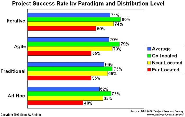 Success rates for geographically distributed software teams