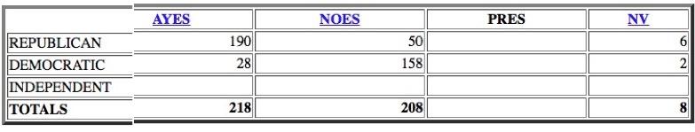 150618 House Vote on TPA 218 - 208