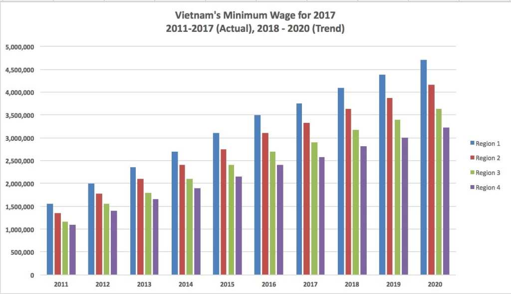Vietnam's Minimum Wage for 2017