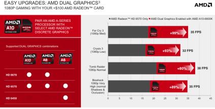 Dual Graphics Richland