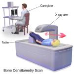New DEXA bone density scan cpt code 2015