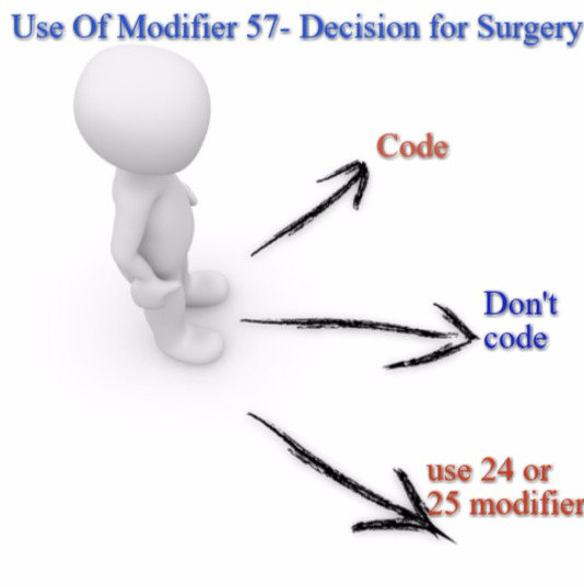 Superb tips for Coding Modifier 57
