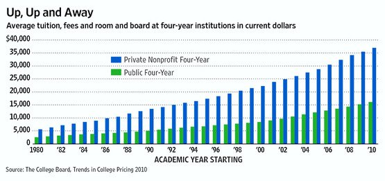 Change in tuition costs since 1980. Photo Courtesy of FeelTheBern.com and The College Board.