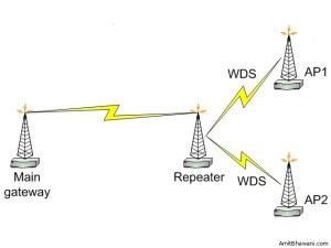 Wireless Repeater