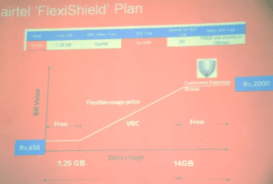 airtel flexi shield plan