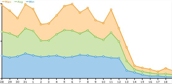 Traffic Decrease Stats