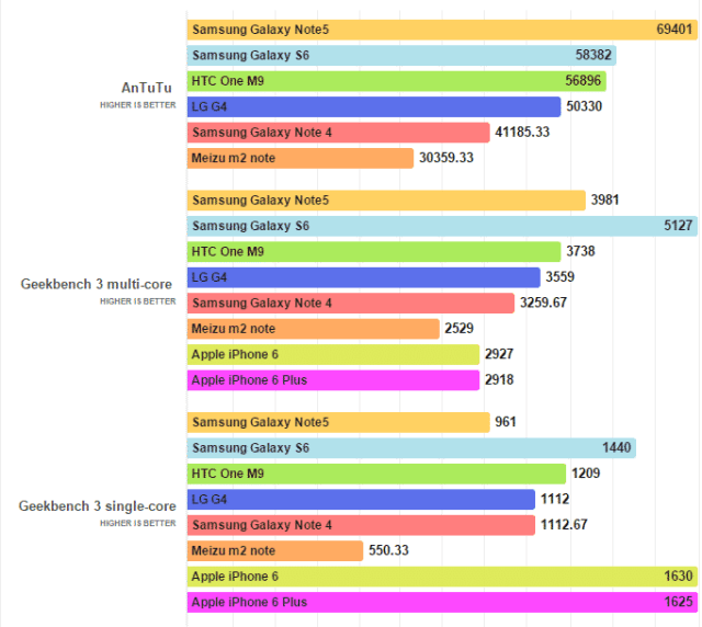 Galaxy Note5 benchmarks