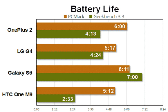oneplus-2-benchmarks-battery