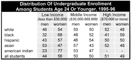 Undergraduate enrollment by income, sex, and race/ethnicity