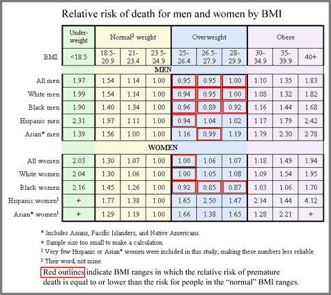 Relative Risk At Different Levels Of BMI For Men And Women And By Race