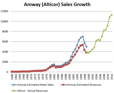 Amway Sales Data