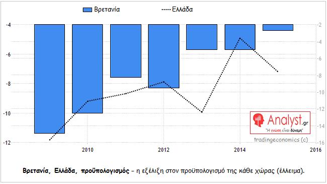 ΓΡΑΦΗΜΑ - Ελλάδα, Βρετανία, σύγκριση, προϋπολογισμός