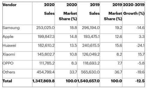 Gartner 2020 smartphone sales
