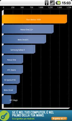 Nexus One Overclock a 1228 MHz Quadrant