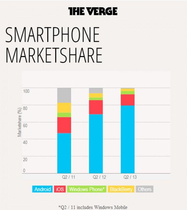 Entwicklung der Marktanteile der mobilen Betriebsysteme in den letzten 3 Jahren. Grafik: TheVerge.