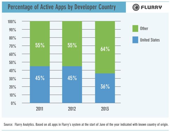 Der Anteil an US-Software bzw. Apps sinkt (Grafik: Flurry)