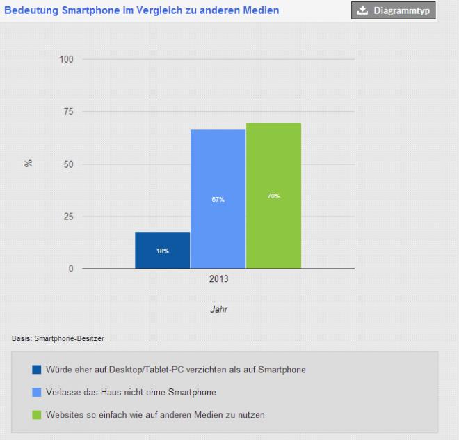 Kaum ein Deutscher verlässt das Haus ohne Smartphone und immerhin 18% würden eher auf einen Desktop PC verzichten als auf ein Smartphone.