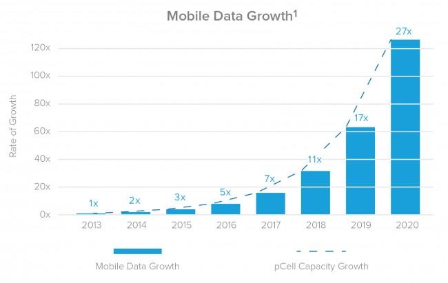 Der Zuwachs des mobilen Datenverkehrs ist enorm. Er wird sich Ende 2014 gegenüber 2013 verdoppelt haben und im Jahr 2020 das 27-fach betragen. (Grafik: Artemis)