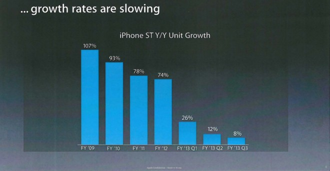 apple_growth_rates