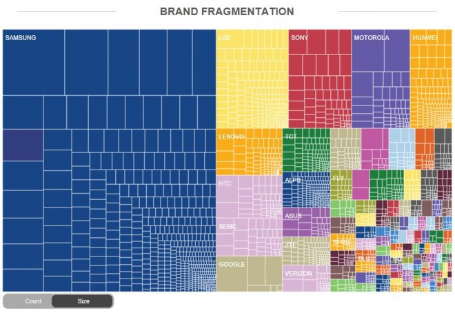 Android-Brand-Fragmentation