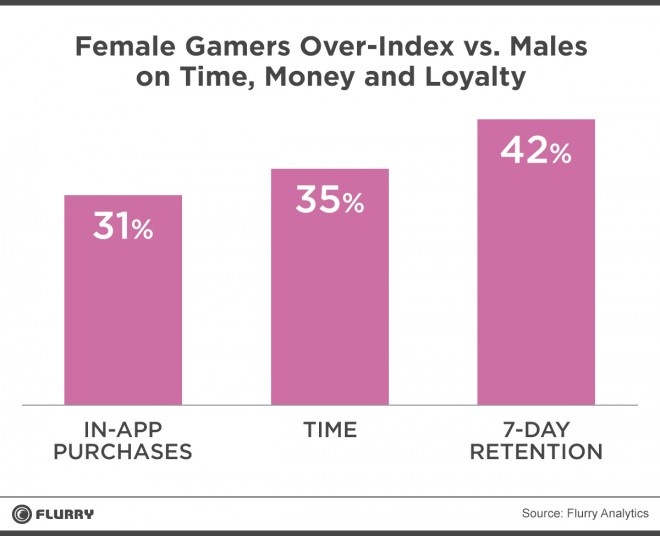 Female_Gamers_stats_1