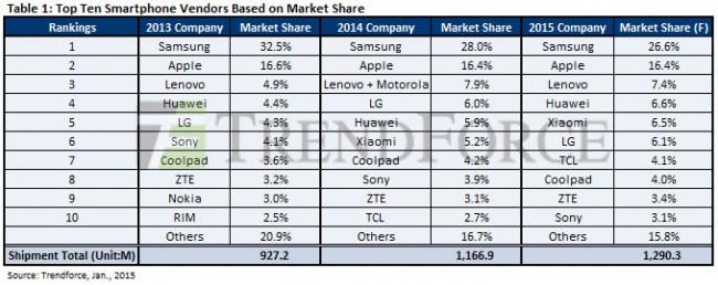 Nach wie vor befinden sich die Unternehmen Samsung und Apple bei der Anzahl der verkauften Smartphones auf den Plätzen 1 und 2. Das wird sich aller Voraussicht nach auch in diesem Jahr nicht ändern. (Grafik: TrendForce)