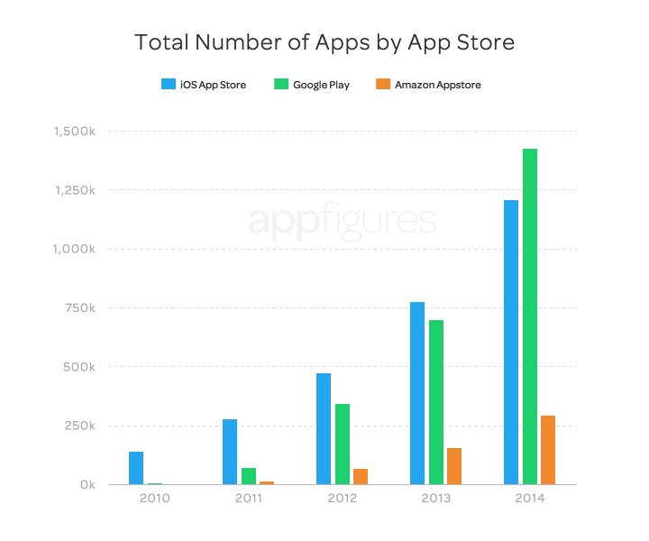 Play Store: Erstmals ist der App Store von Google stärker gewachsen als der von Apple