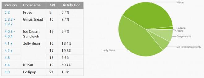 Lediglich 1,6 Prozent aller Android-Smartphones- und Tablets laufen laut Google auf Android 5.0 Lollipop.