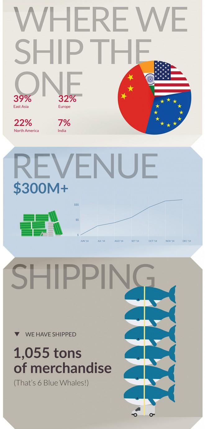 onePlus_report_infografik_1
