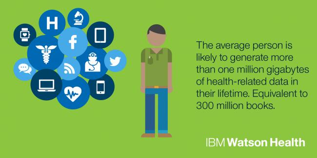 Laut IBM erzeugt ein Mensch im Laufe seines Lebens im Durchschnitt über eine Million GByte an medizinischen Daten. (Grafik: IBM)