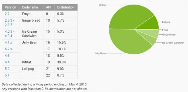 Android_versionsverteilung_mai