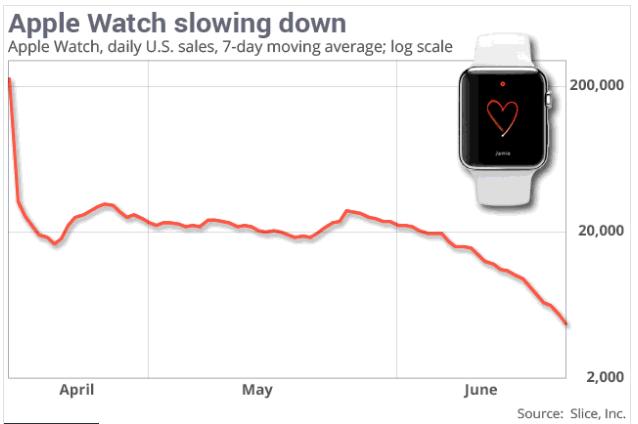 apple-watch-verkaufszahlen