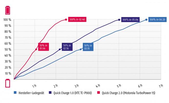 Akku-schneller-laden_graph
