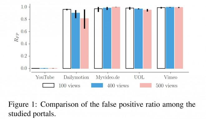 "Bild: Studie ""Understanding the detection of fake view fraud in Video Content Portals"" auf arXiv.org"