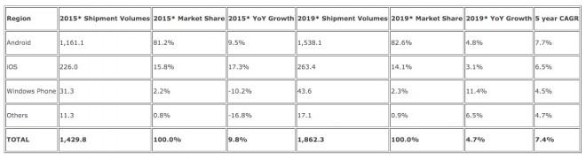 Die Zahlen für den Smartphone-Markt 2015 – inklusive Prognose fürs Jahr 2019 (Bild: IDC)
