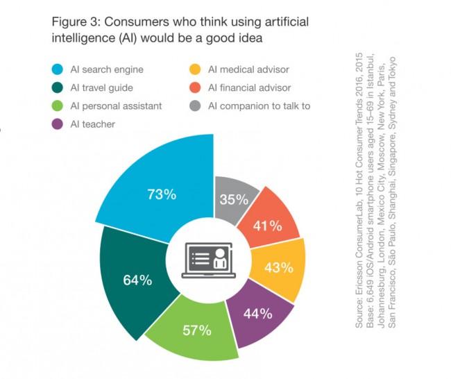 Laut einer Umfrage von Ericsson wünschen sich Verbraucher Künstliche-Intelligenz-Systeme, die ihnen unter anderem beim Suchen im Internet, beim Planen von Reisen und bei finanziellen Entscheidungen behilflich sind. (Grafik: Ericsson)