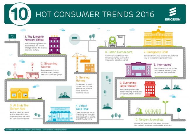 """Die Studie """"10 Hot Consumer Trends for 2016"""" zeigt uns, was wir von der technologischen Zukunft erwarten können. (Grafik: Ericsson)"""