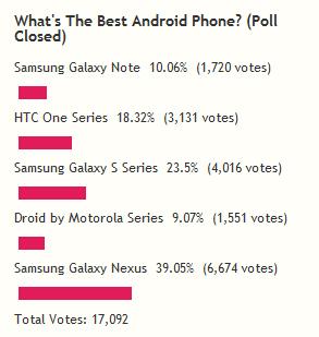 Galaxy Nexus laut Lifehacker das beliebteste Smartphone. Quelle: livehacker