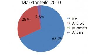 Smartphone Martkanteile 2010