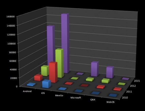 Marktanteile iPad 2010 bis 2015; Quelle: Gartner, Grafik: androidmag