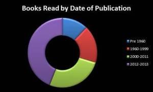 2012 Books Date
