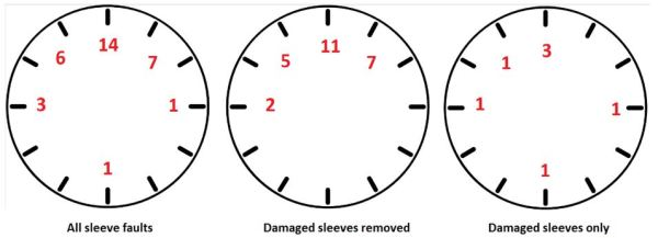 The sleeve's faults are recorded in reference to a clock's face.