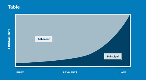Home loan repayment types | ANZ