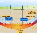 """Institutul Geologic al României: """"Exploatarea gazelor de şist va contamina toată reţeaua naţională de apă potabilă"""""""