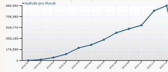 Monatsstatistik App-kostenlos.de