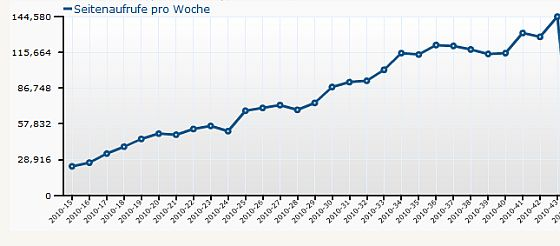 Wochenstatistik von App-kostenlos.de