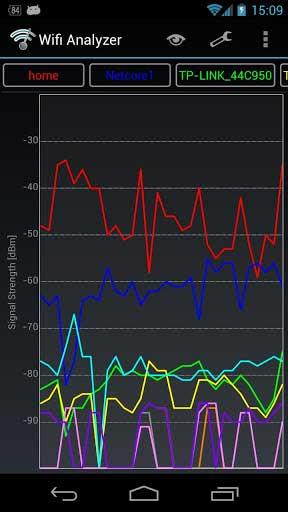 تطبيق Wifi Analyser لإدارة شبكات الواي فاي واختيار الأفضل
