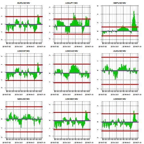 plot of chunk stretch line chart