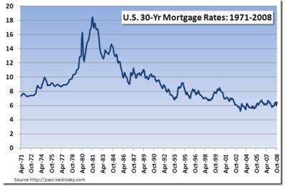TD Banknorth Car Loan Interest Rates